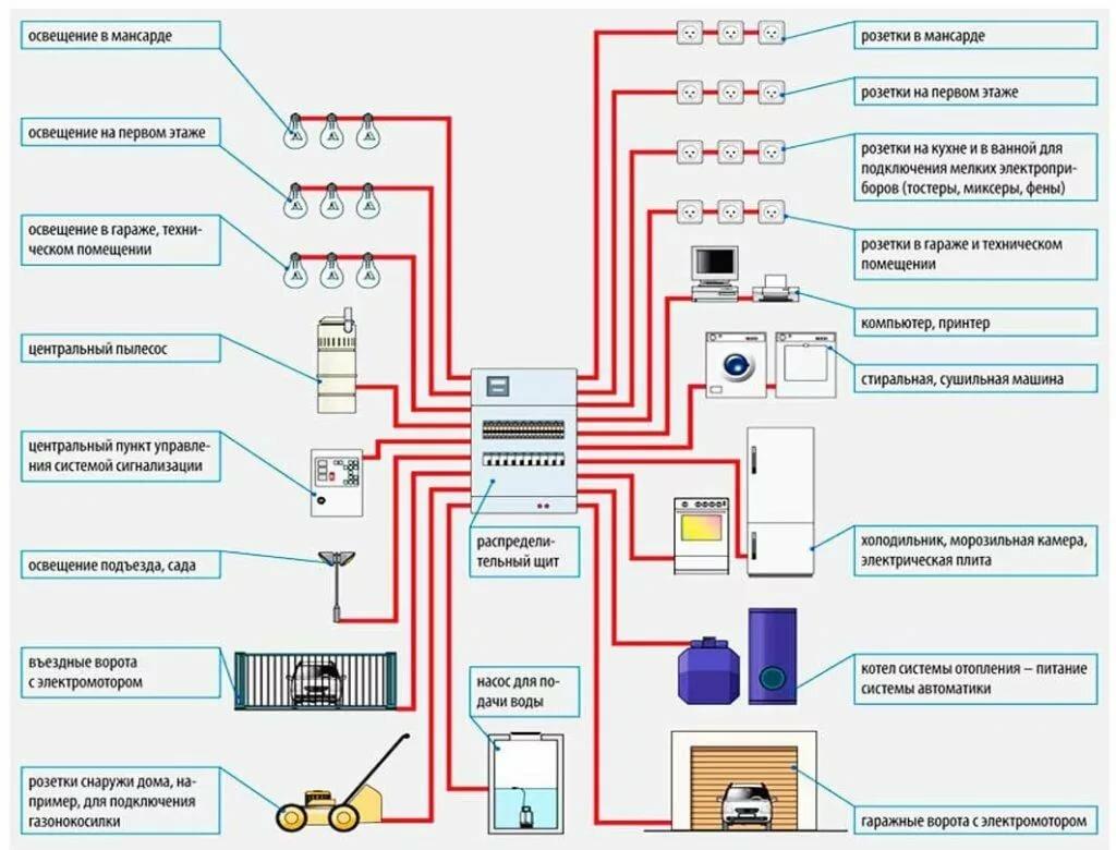 Ограничители мощности тока. для чего они нужны в частном доме?