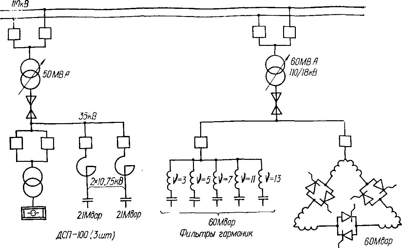 Характеристика электродуговых печей