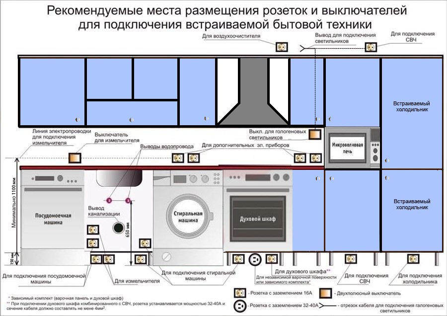 Монтаж и замена электропроводки на кухне, правила прокладки и разводки проводов