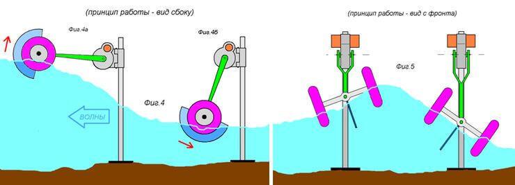 Волновые электростанции - примеры трех проектов