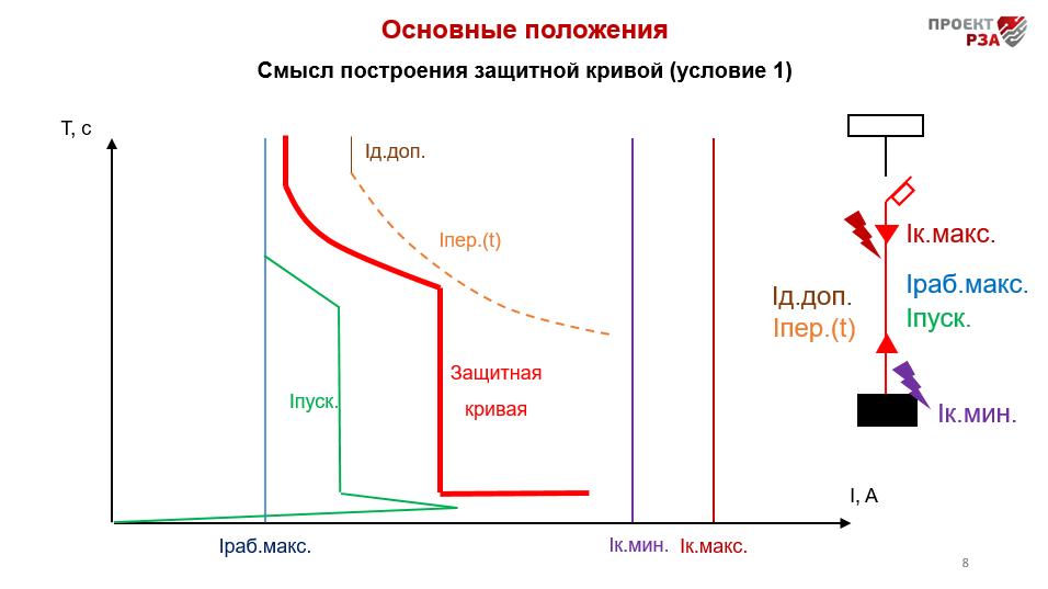 Выбор защиты / пуэ 7 / библиотека / элек.ру