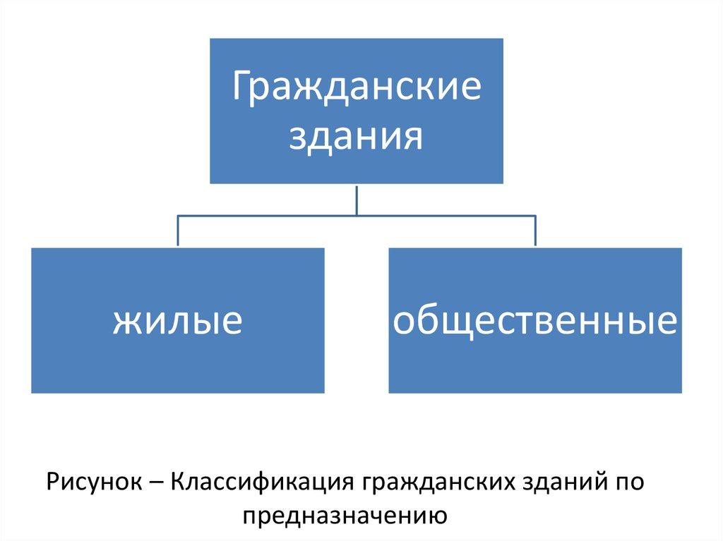 Силовые распределительные и групповые сети