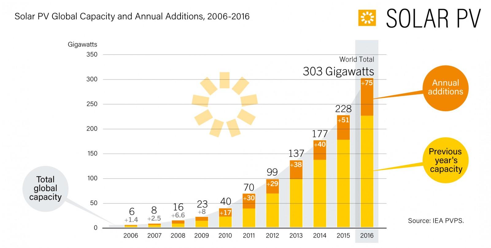 Перспективы солнечной энергетики и её развитие в том числе в космосе