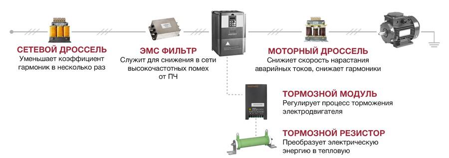 Применение помехоподавляющих входных фильтров - электромагнитная совместимость в электронике