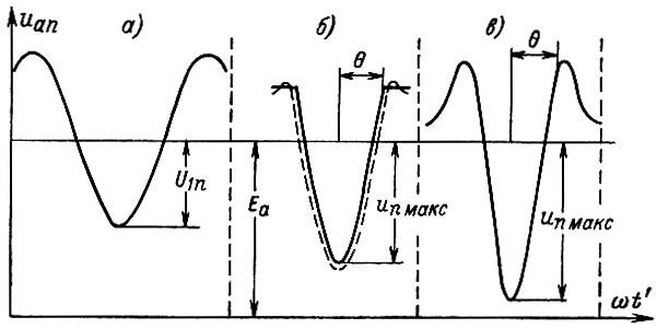 Гармоники тока и напряжения в электросетях.
