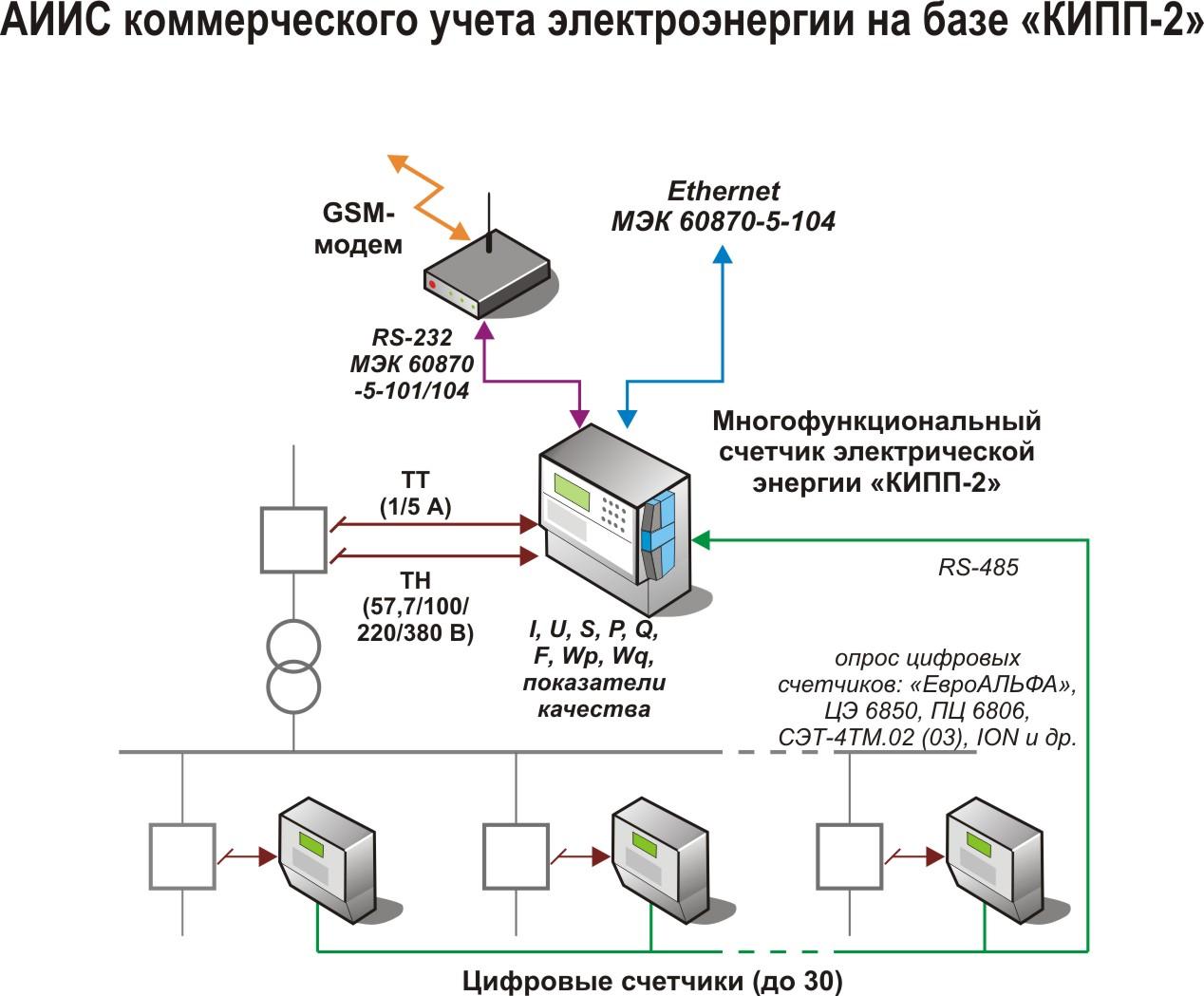 Назначение системы коммерческого учёта аскуэ и расшифровка