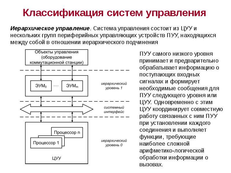 """2.3 управление процессами. представление об автоматических и автоматизированных системах управления - боу оо спо """"окотсит"""""""