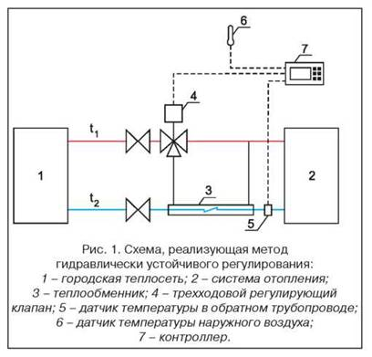 Что такое система автоматического регулирования?