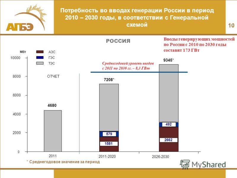 Атомная энергетика россии: анализ отрасли