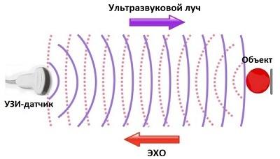 Ультразвуковой датчик расстояния. чем полезен и где применяется?