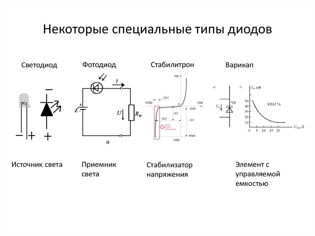 Лазерные инфракрасные диоды - устройство и применение