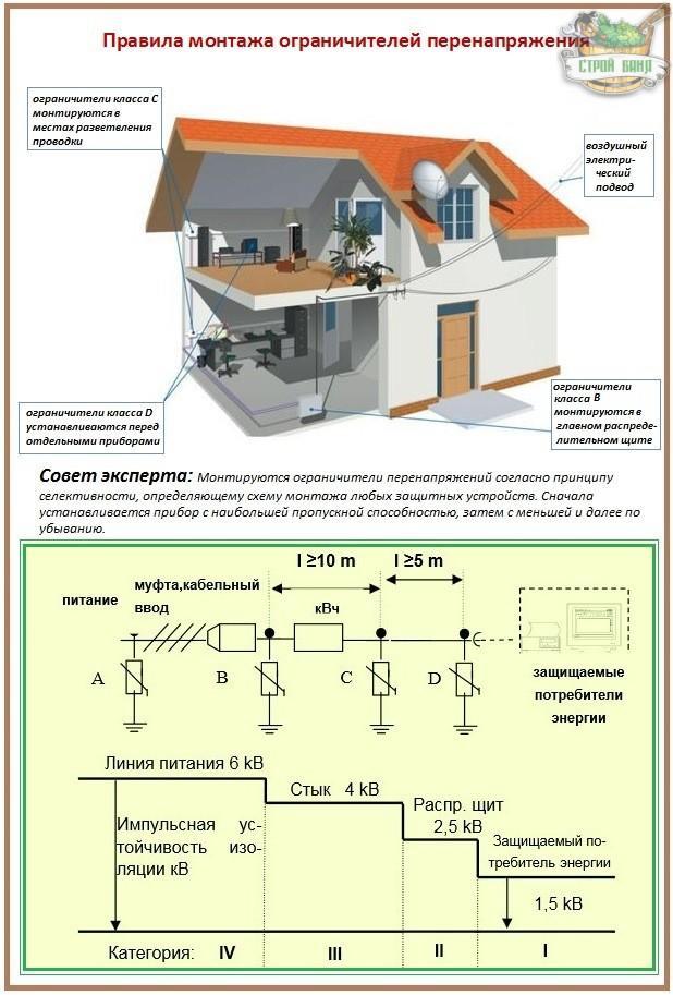 Способы защиты от перенапряжений в электрических сетях