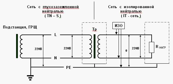 Анализ опасности поражения током в различных электрических сетях