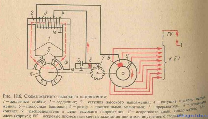 Характеристика магнето: устройство и принцип работы, установка и изготовление своими руками