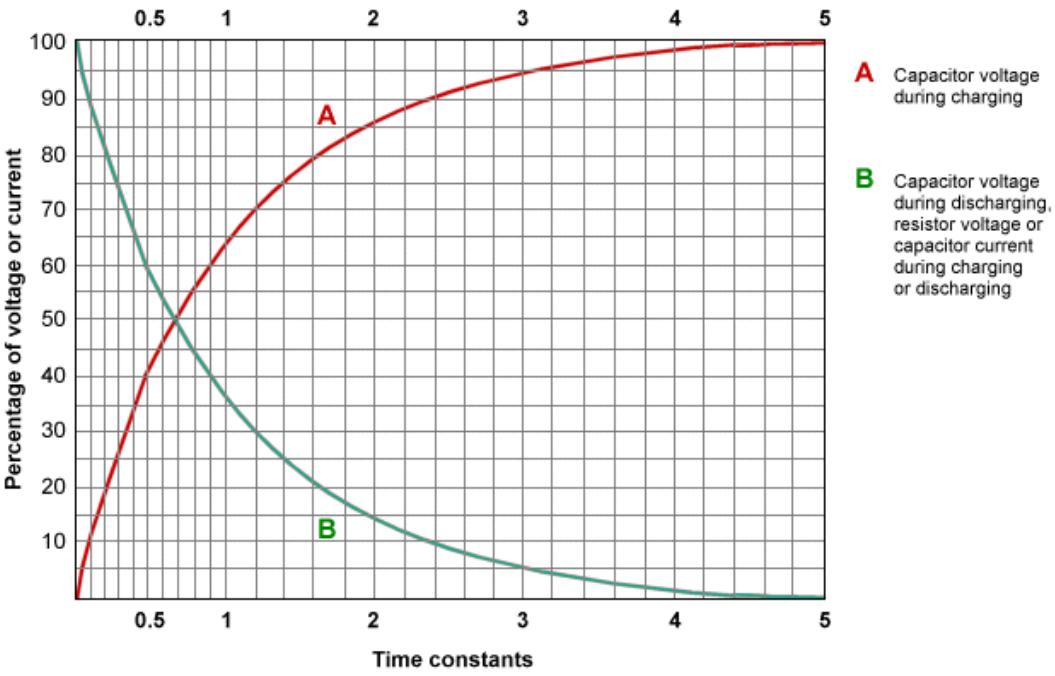 Как заряжается конденсатор