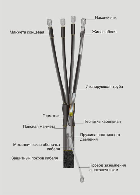 Концевые заделки силовых кабелей » электроустановки