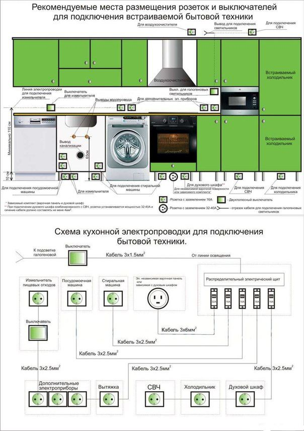Базовые правила подключения кухонной техники к электросети