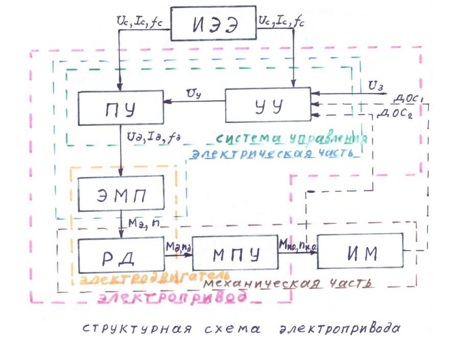 Совершенствование электрических двигателей в системах автоматизированного электропривода