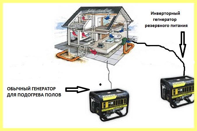 Что значит инверторный генератор?