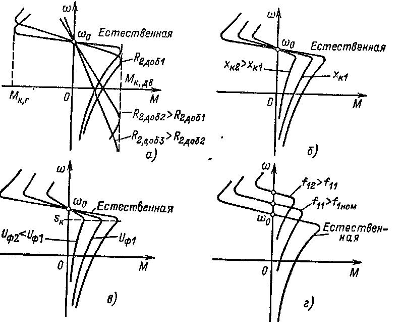 Построение естественной и искусственной механических характеристик для асинхронного двигателя
