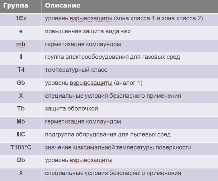 Причины применения взрывозащищенных светодиодных светильников / статьи и обзоры / элек.ру