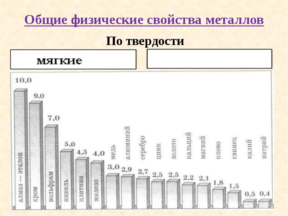 Общая характеристика металлов » himege.ru
