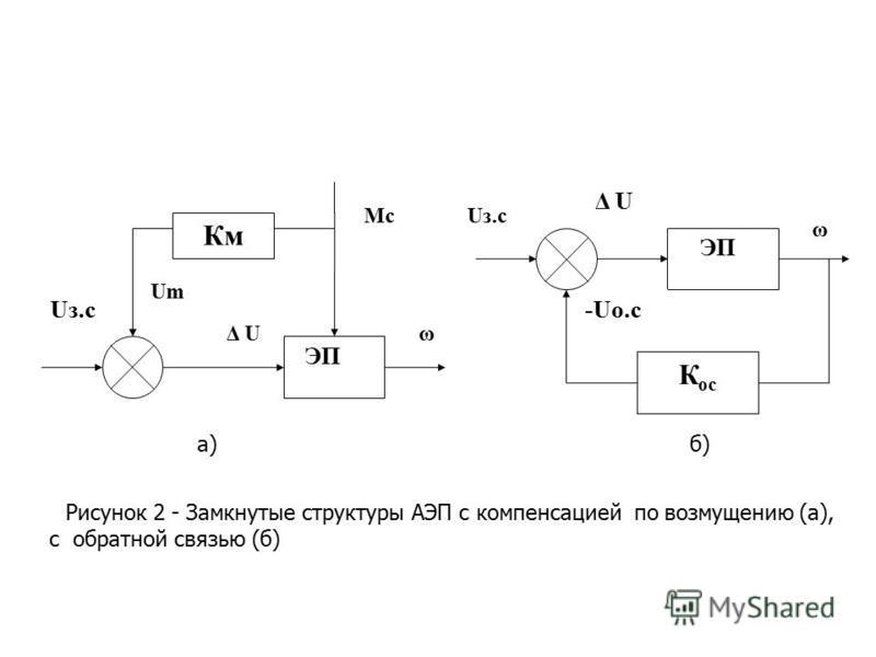 Особенности работы асинхронных двигателей / статьи и обзоры / элек.ру