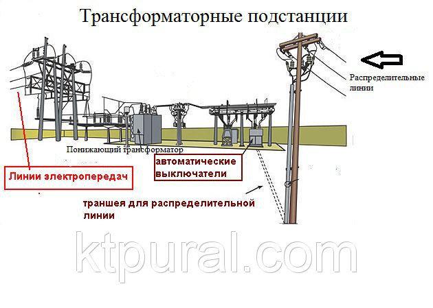 Термин: центральные подземные подстанции (цпп)