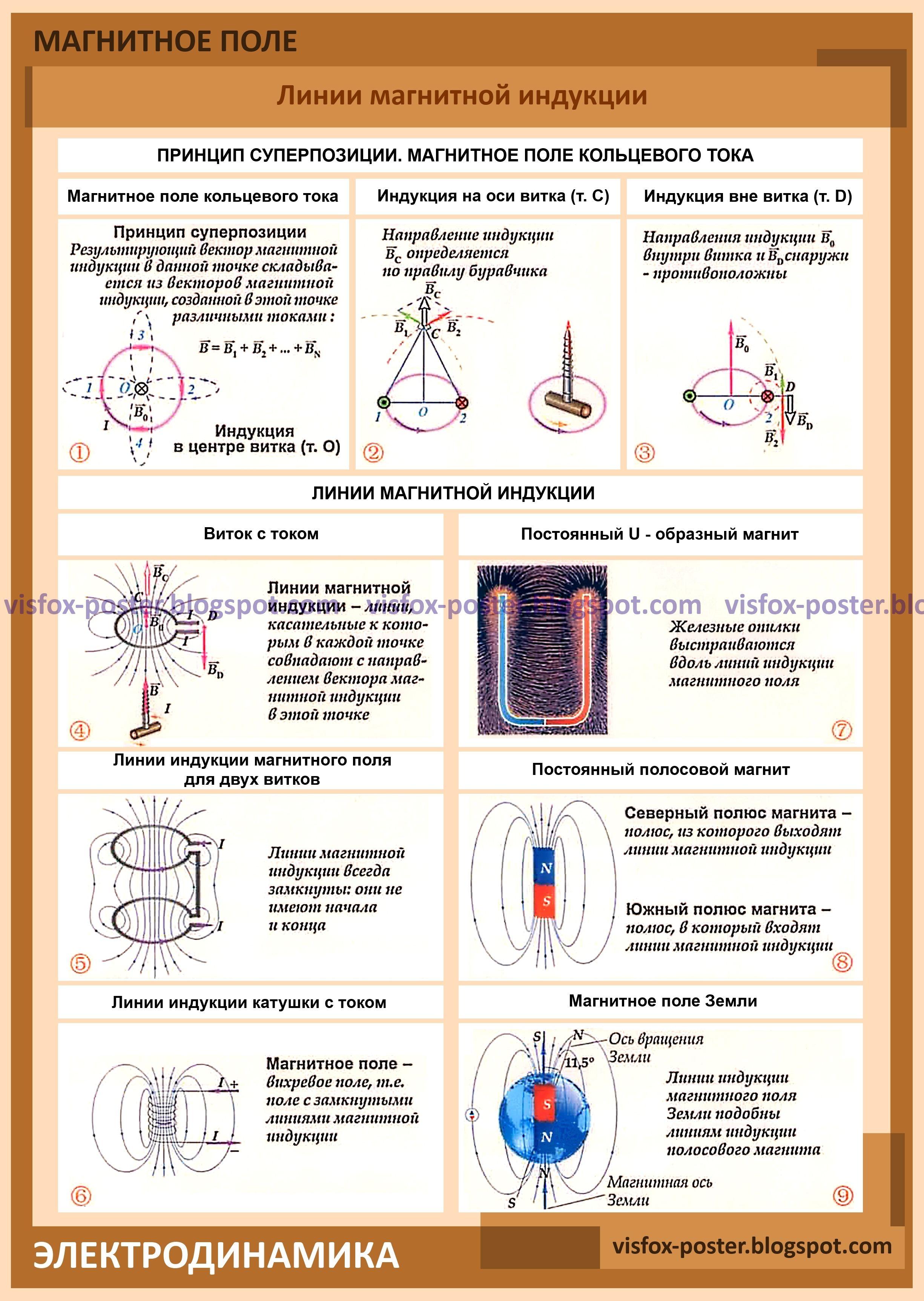Магнитное поле в веществе. часть 2