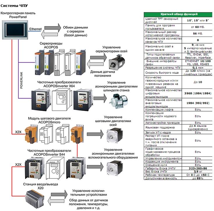 Структурные схемы измерительных устройств — студопедия