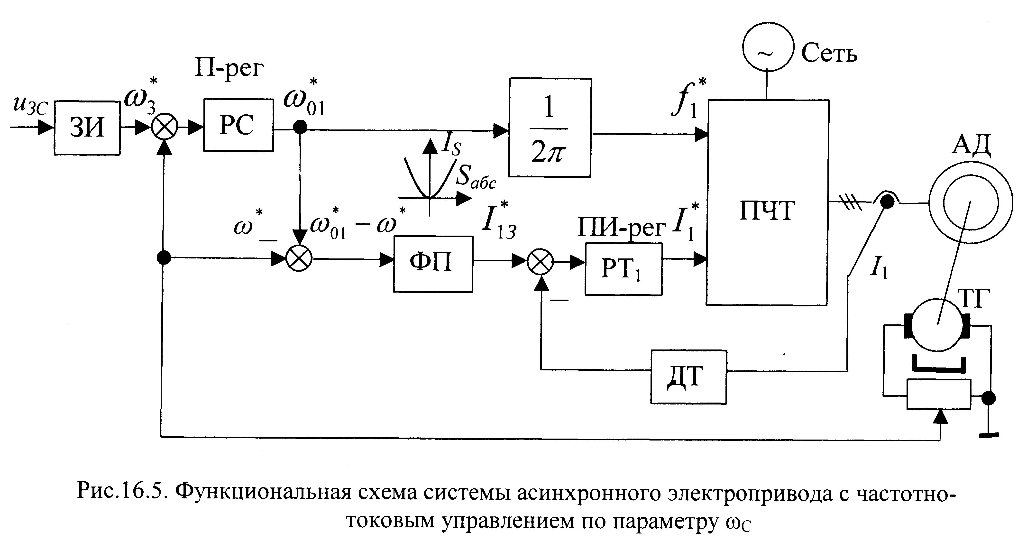 Обзор алгоритмов управления асинхронными электроприводами