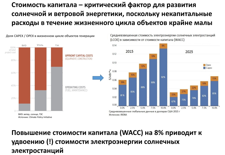 Перспективы внедрения солнечных и ветряных электростанций в россии
