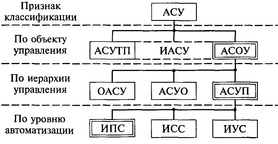 Реферат: классификация автоматизированных систем управления