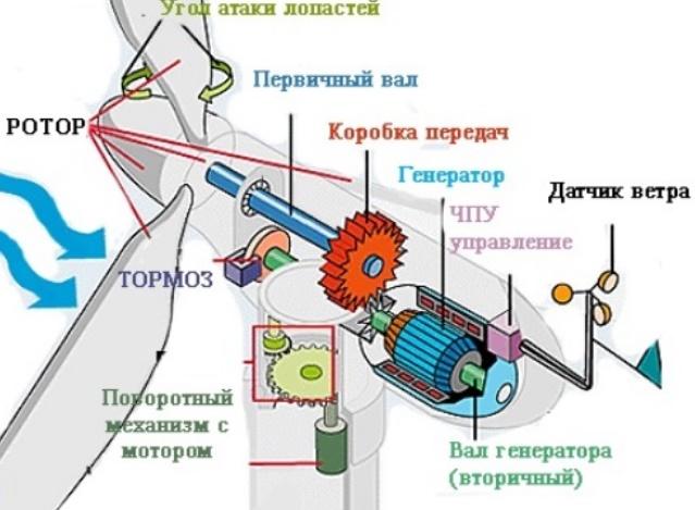 Принцип работы двигателей ветряной электростанции