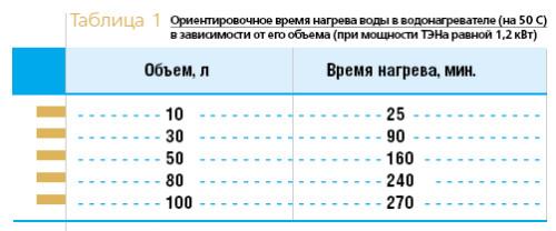 Расчет мощности для обогрева шкафа автоматики. формулы и калькулятор.