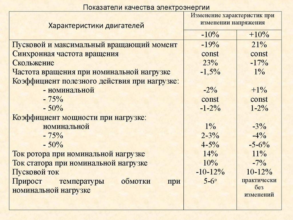 Показатели качества электроэнергии в электрических сетях