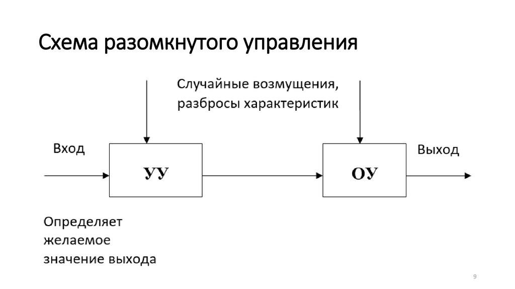 Лекция по автоматике