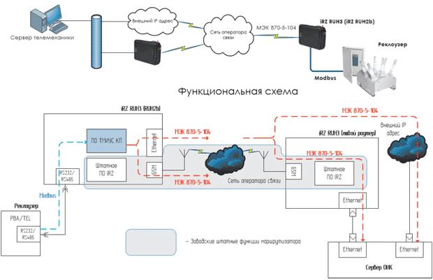 Объем телемеханизации в системах энергоснабжения | телемеханика в энергоснабжении промышленных предприятий | архивы | книги