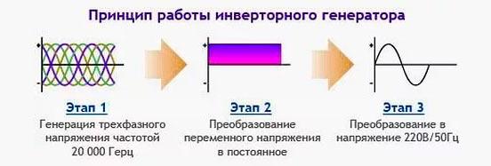 Разница между инверторным и обычным генератором. инверторный генератор — как устроен и работает
