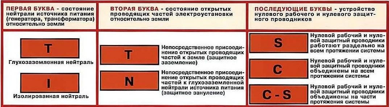 Защитные проводники в электроустановках (PE-проводники)