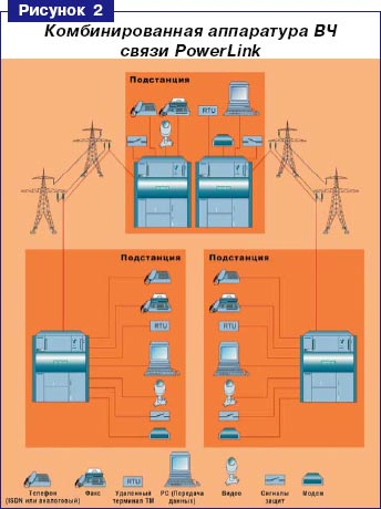 Вч-связь (энергетика) — википедия переиздание // wiki 2