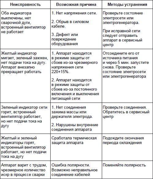 Основные виды повреждений трансформатора