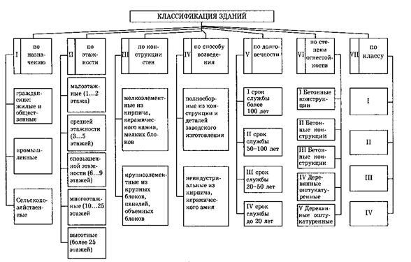 Выбор напряжения питающих и распределительных сетей | схемы электроснабжения промышленных предприятий | навчання | книги