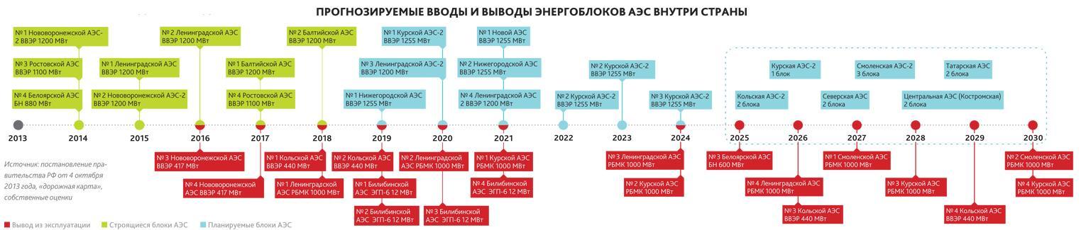 Энергия для арктики: какую пользу принесут россии плавучие атомные электростанции — рт на русском