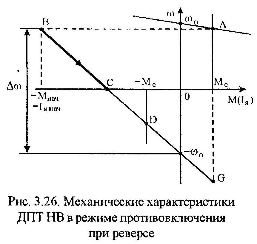 Динамические свойства электропривода с линейной механической характеристикой