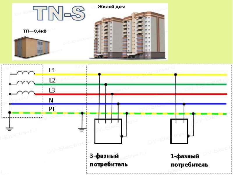 Гост 24291-90. электрическая часть электростанции и электрической сети. термины и определения