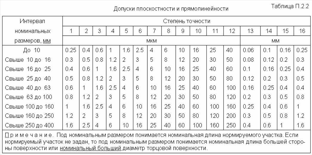 Со 34.46.606 методические указания по наладке устройств переключения ответвлений обмоток под нагрузкой (производства нрб и гдр) трансформаторов рпн
