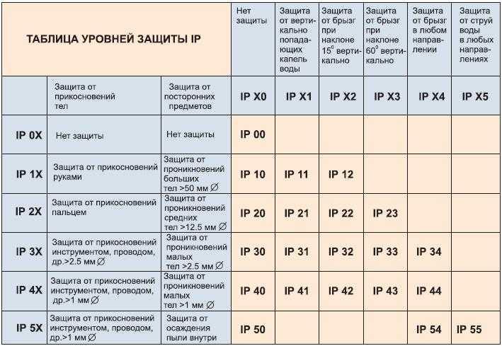 Ip68 — понятие и расшифровка маркировки степени защиты