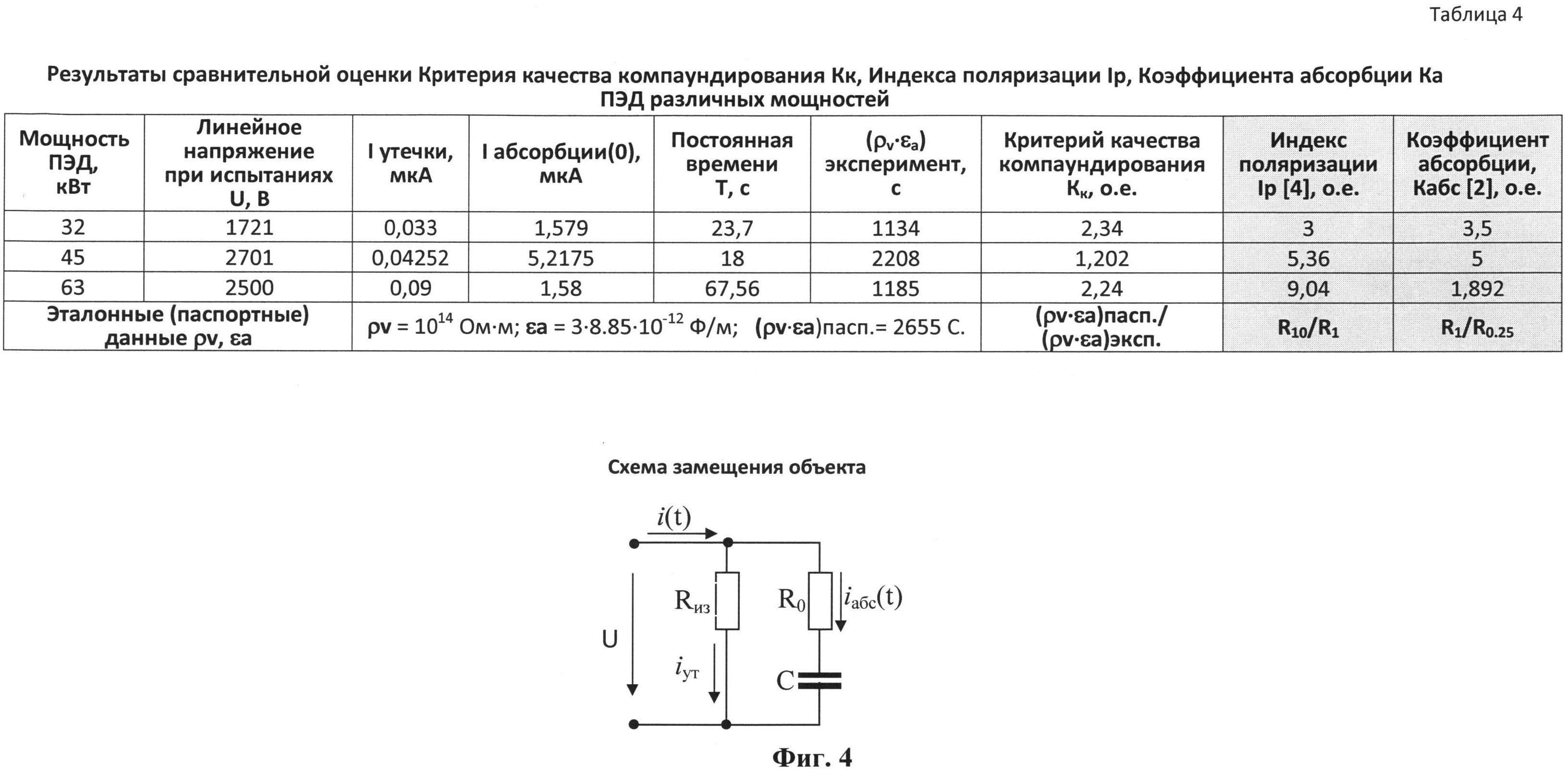 Измерение параметров качества электрической изоляции
