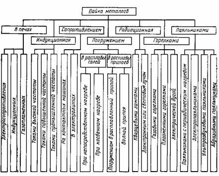 Виды неразъемных соединений деталей